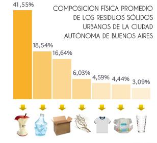 Composición física promedio de los residuos sólidos urbanos de la Ciudad autónoma de buenos aires