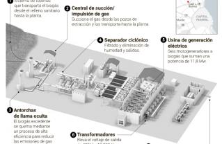 Biogas - Ceamse